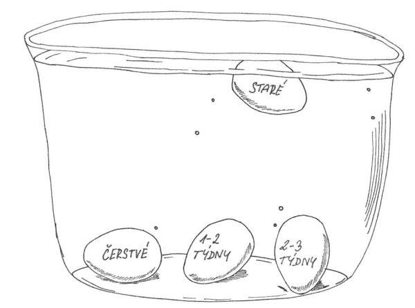 Jak zjistit že jsou vejce čerstvá